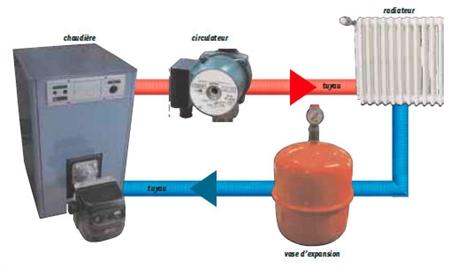 Pour ma famille tuyaux de chauffage central vase d expansion - Calcul installation chauffage central ...